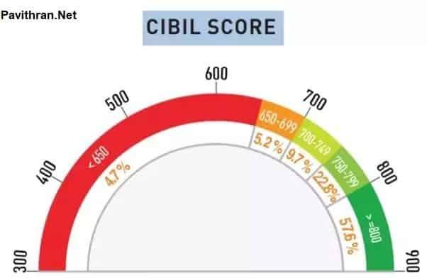how to improve CIBIL Score